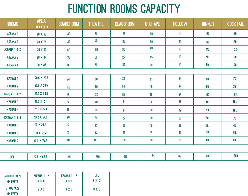 Quality Function-Room-Capacity